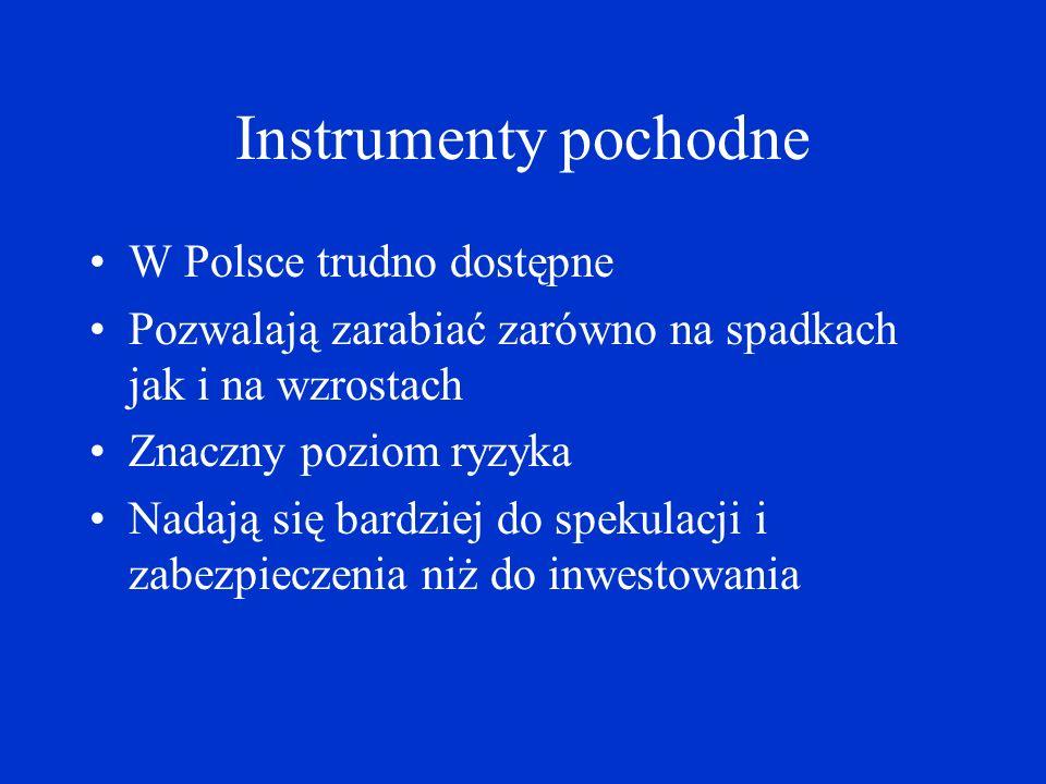 Instrumenty pochodne W Polsce trudno dostępne