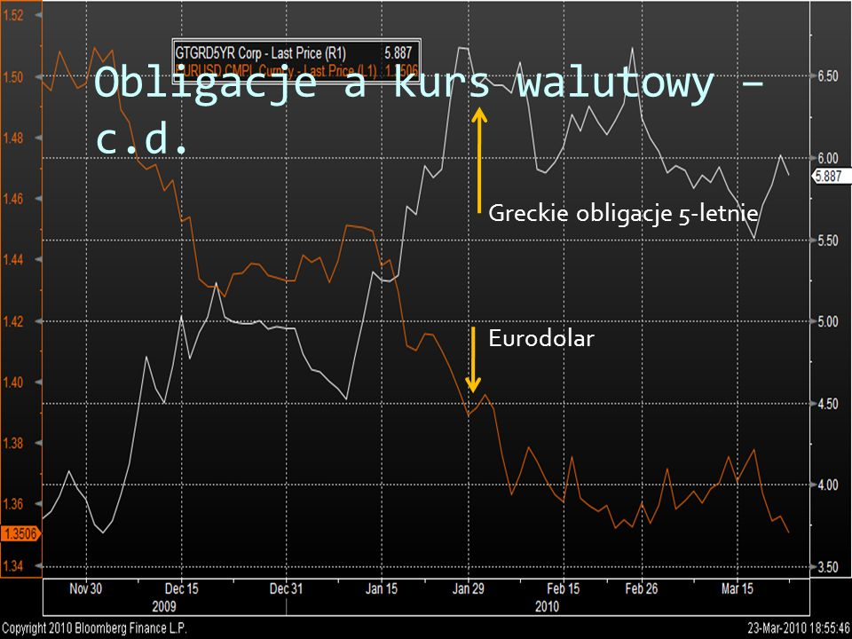Obligacje a kurs walutowy – c.d.