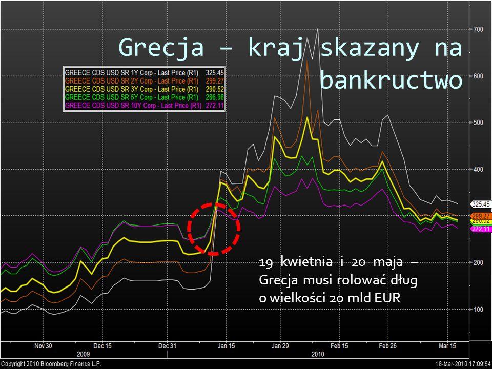 Grecja – kraj skazany na bankructwo