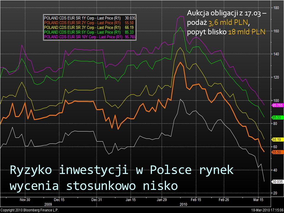Ryzyko inwestycji w Polsce rynek wycenia stosunkowo nisko