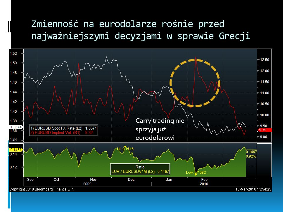 Zmienność na eurodolarze rośnie przed najważniejszymi decyzjami w sprawie Grecji