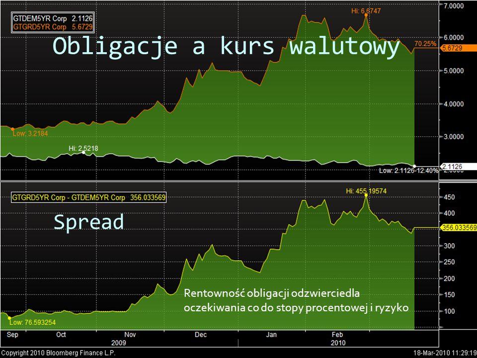 Obligacje a kurs walutowy