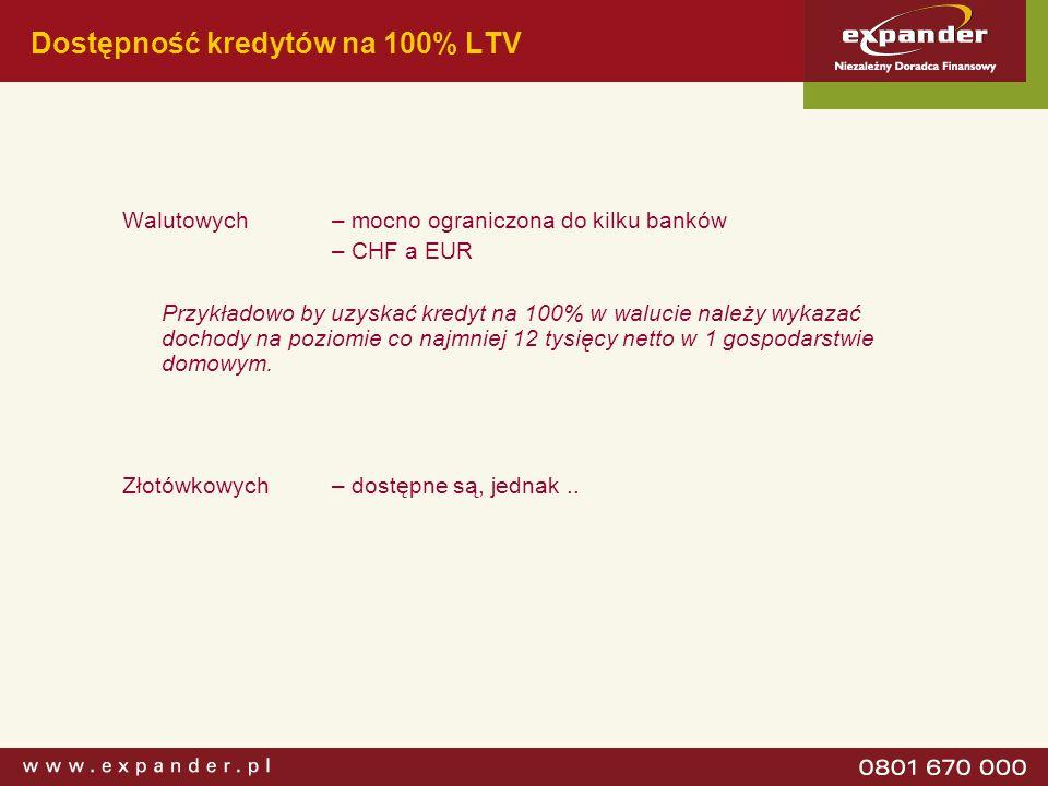 Dostępność kredytów na 100% LTV