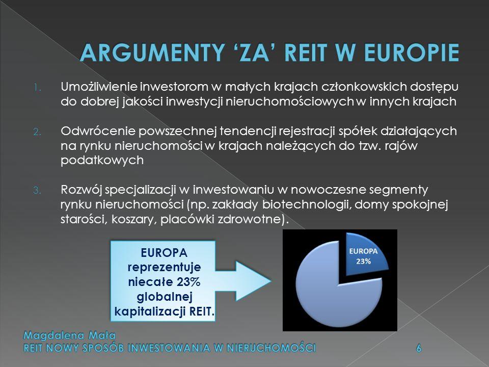 EUROPA reprezentuje niecałe 23% globalnej kapitalizacji REIT.