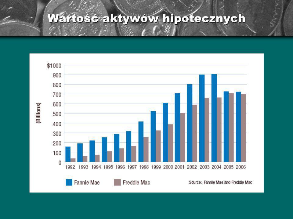 Wartość aktywów hipotecznych