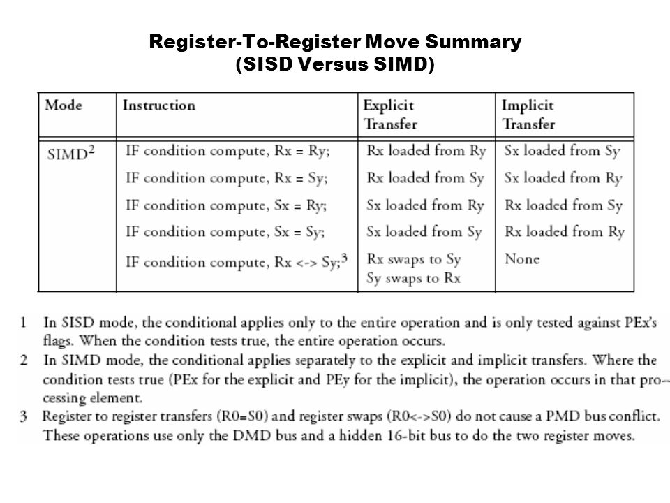 Register-To-Register Move Summary (SISD Versus SIMD)
