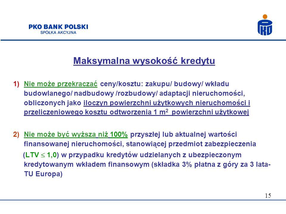 Maksymalna wysokość kredytu