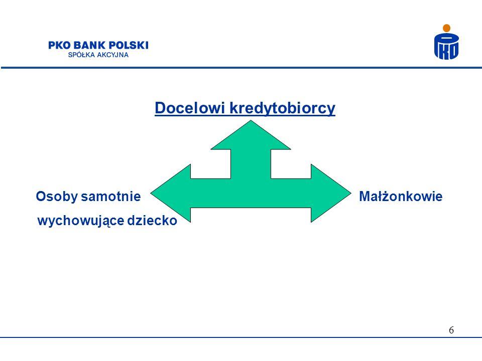 Docelowi kredytobiorcy
