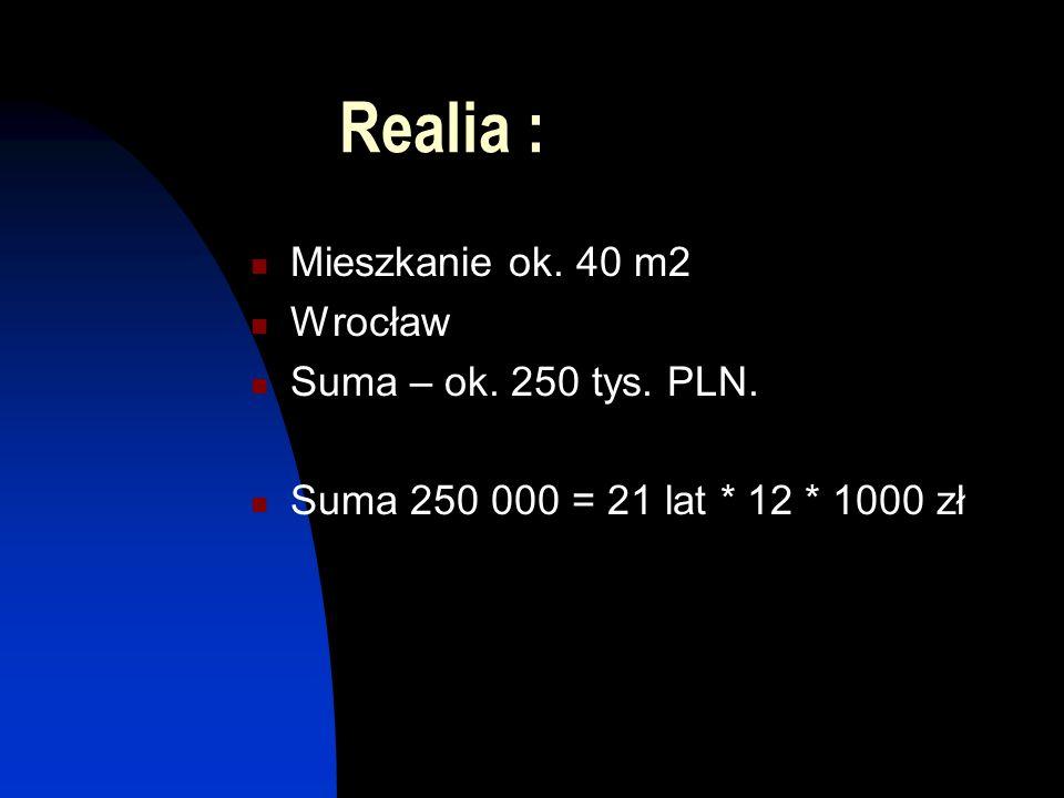 Realia : Mieszkanie ok. 40 m2 Wrocław Suma – ok. 250 tys. PLN.