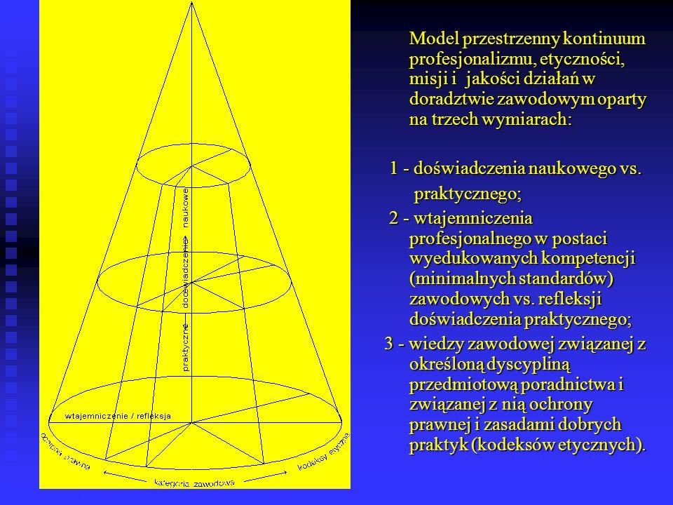 Model przestrzenny kontinuum profesjonalizmu, etyczności, misji i jakości działań w doradztwie zawodowym oparty na trzech wymiarach: