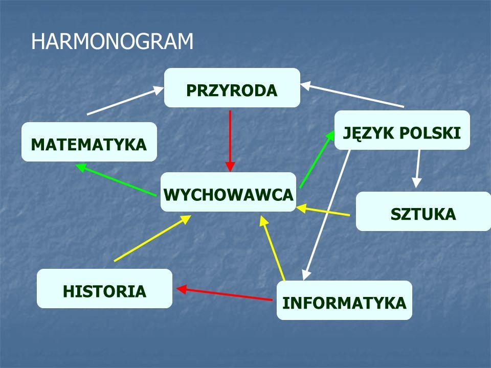 HARMONOGRAM PRZYRODA JĘZYK POLSKI MATEMATYKA WYCHOWAWCA SZTUKA
