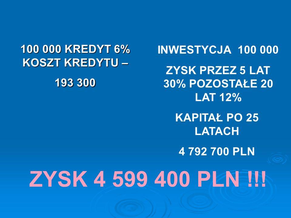 100 000 KREDYT 6% KOSZT KREDYTU – 193 300