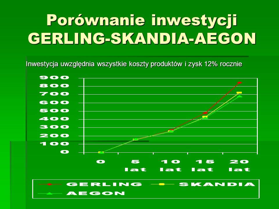 Porównanie inwestycji GERLING-SKANDIA-AEGON