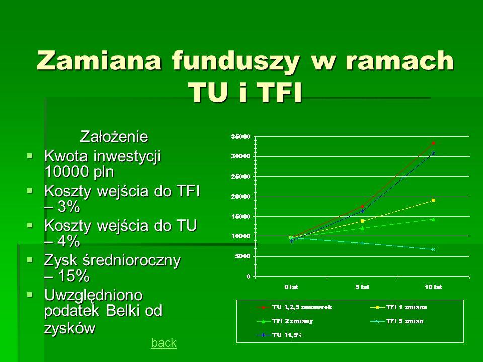 Zamiana funduszy w ramach TU i TFI