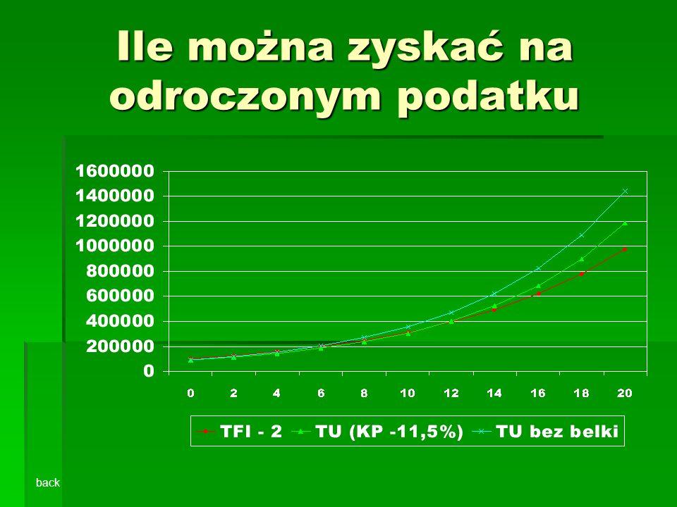 Ile można zyskać na odroczonym podatku