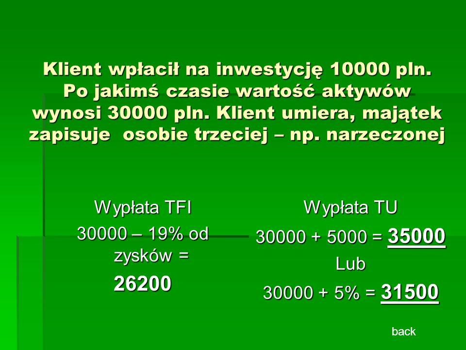 Klient wpłacił na inwestycję 10000 pln