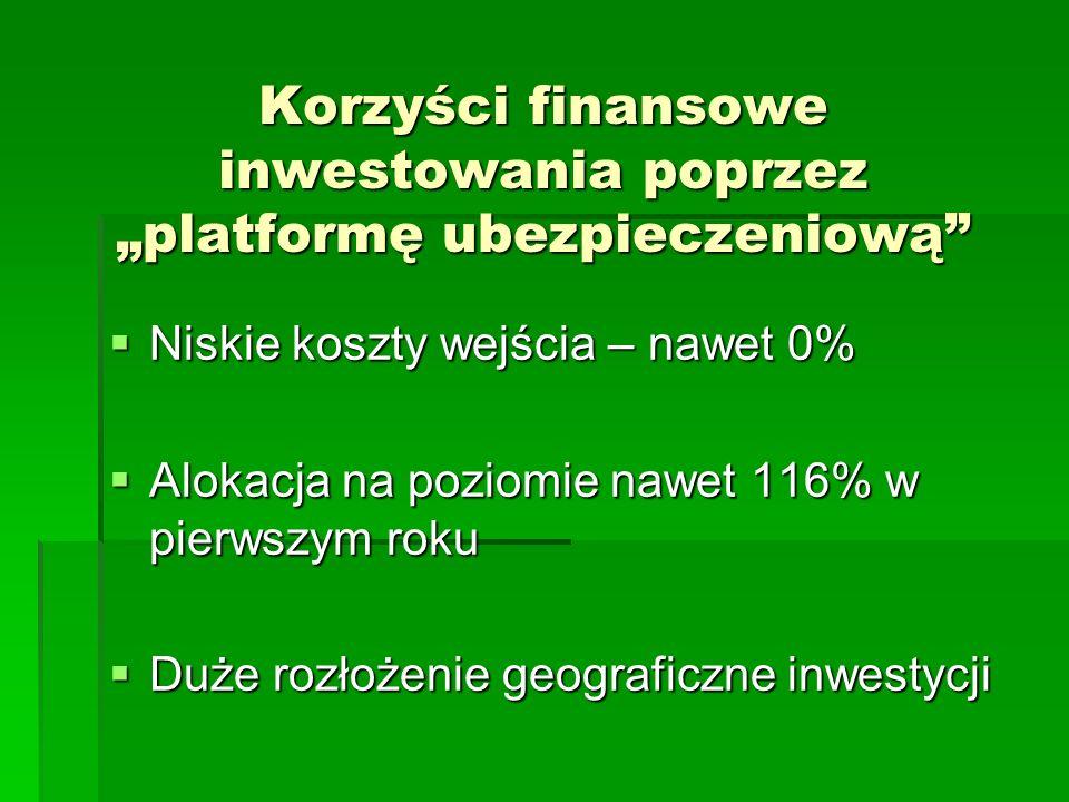 """Korzyści finansowe inwestowania poprzez """"platformę ubezpieczeniową"""