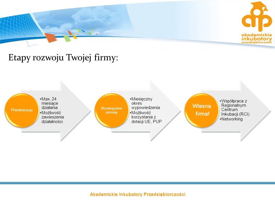 Etapy rozwoju Twojej firmy: