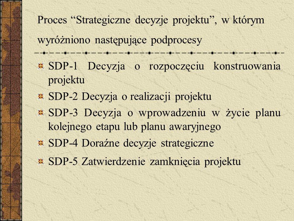 Proces Strategiczne decyzje projektu , w którym wyróżniono następujące podprocesy