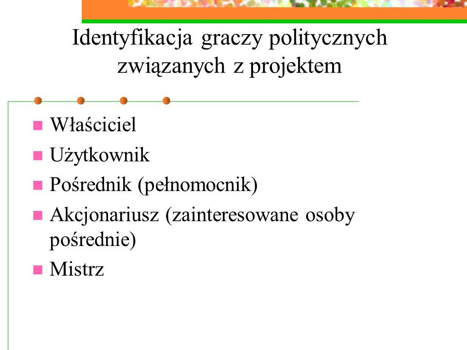Identyfikacja graczy politycznych związanych z projektem
