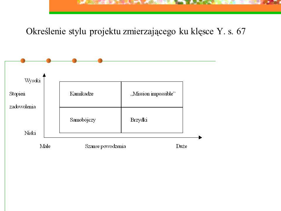 Określenie stylu projektu zmierzającego ku klęsce Y. s. 67