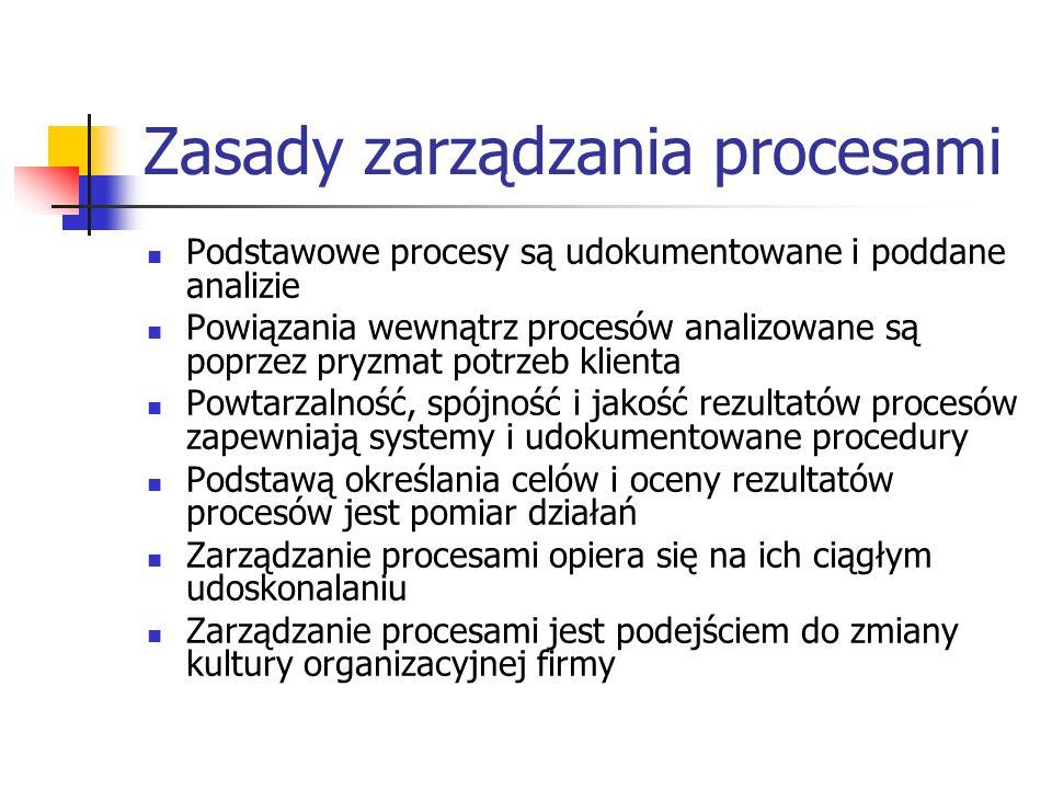 Zasady zarządzania procesami