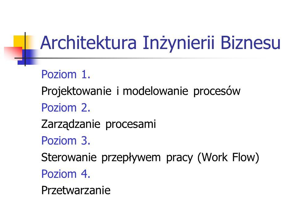 Architektura Inżynierii Biznesu