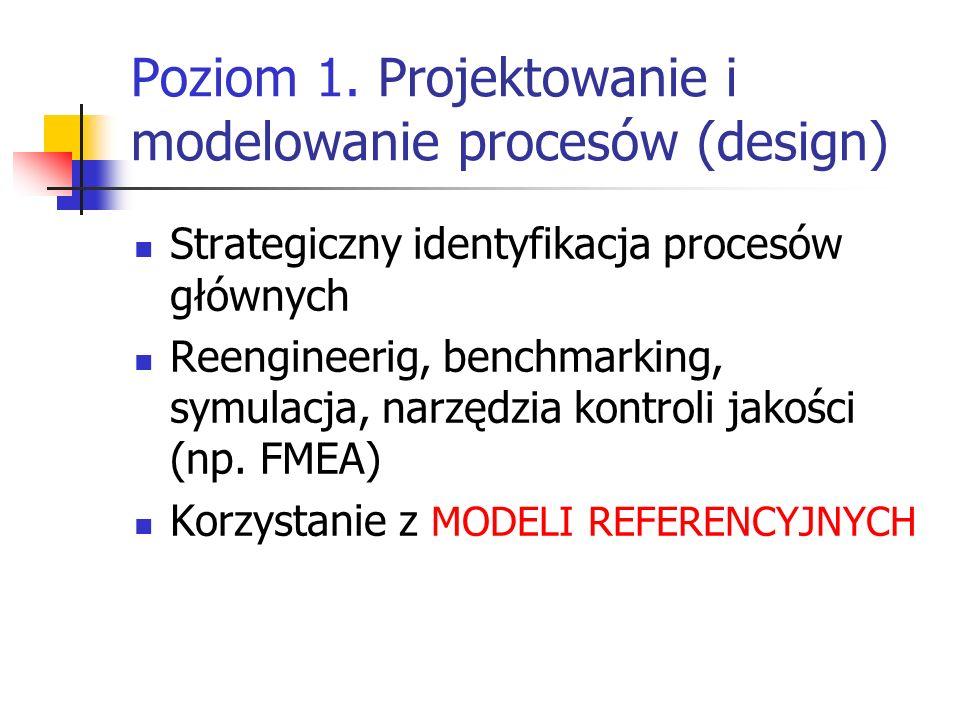 Poziom 1. Projektowanie i modelowanie procesów (design)