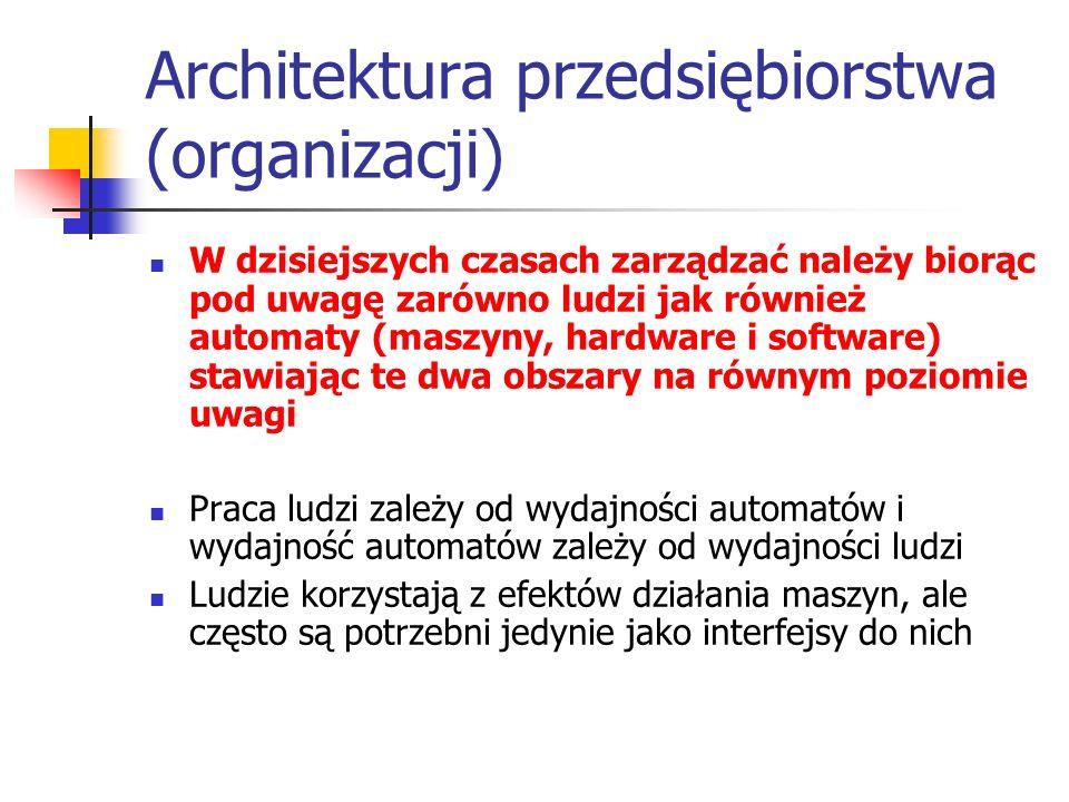 Architektura przedsiębiorstwa (organizacji)