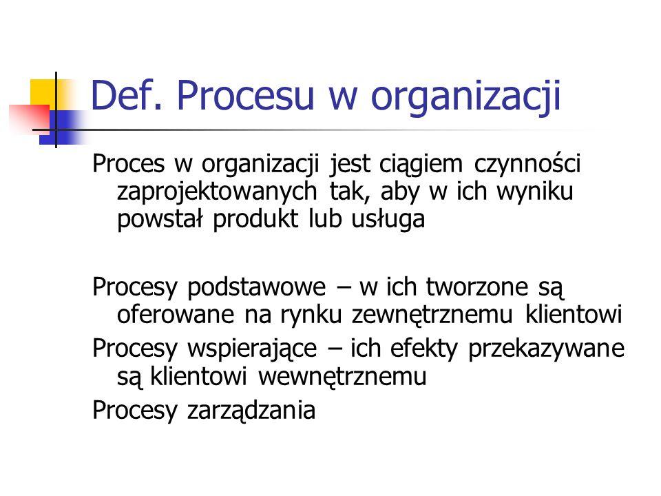 Def. Procesu w organizacji