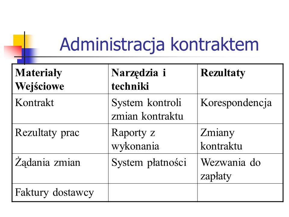 Administracja kontraktem
