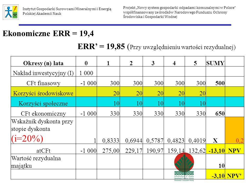 ERR' = 19,85 (Przy uwzględnieniu wartości rezydualnej)