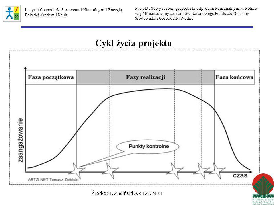 Źródło: T. Zieliński ARTZI. NET
