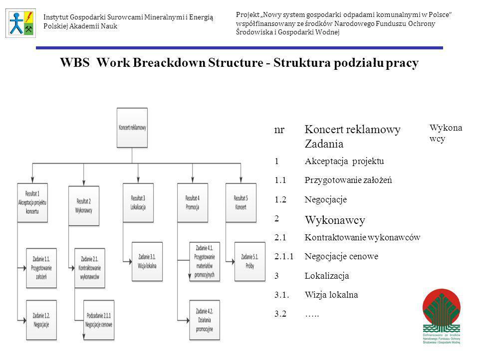 WBS Work Breackdown Structure - Struktura podziału pracy