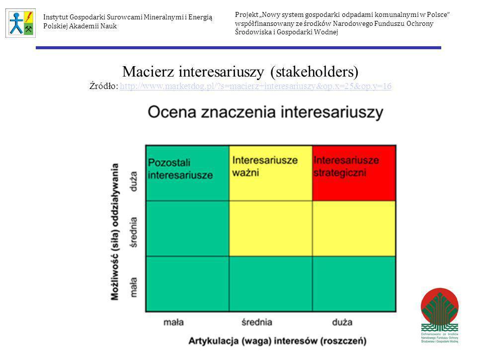 Macierz interesariuszy (stakeholders)