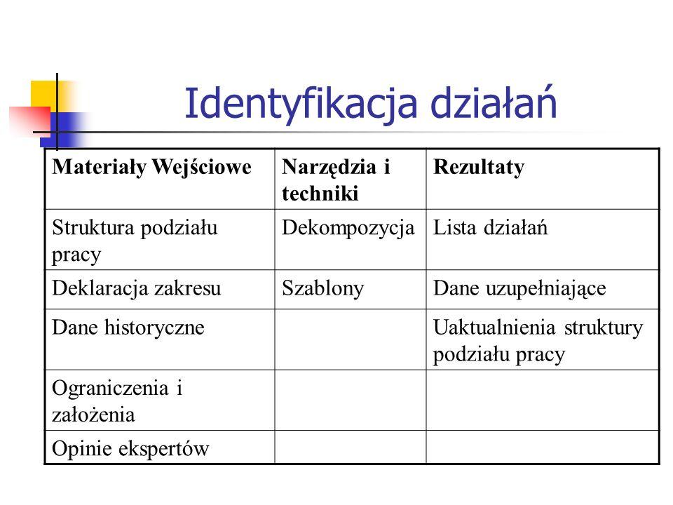 Identyfikacja działań