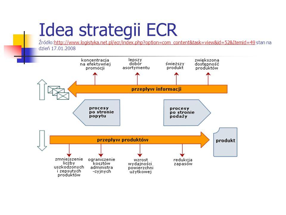 Idea strategii ECR Źródło:http://www.logistyka.net.pl/ecr/index.php option=com_content&task=view&id=52&Itemid=49 stan na dzień 17.01.2008