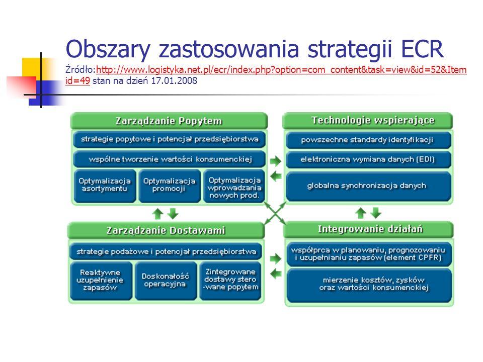 Obszary zastosowania strategii ECR Źródło:http://www. logistyka. net