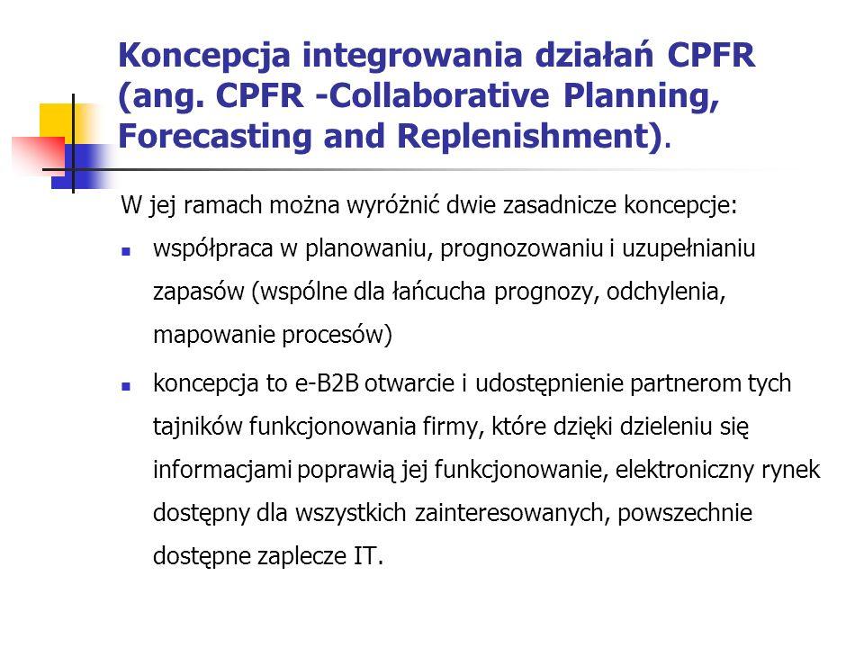 Koncepcja integrowania działań CPFR (ang