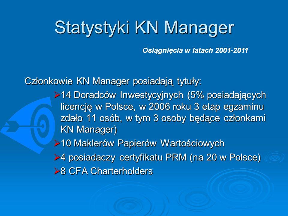 Statystyki KN Manager Członkowie KN Manager posiadają tytuły: