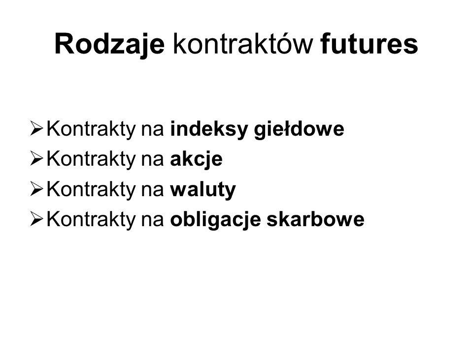 Rodzaje kontraktów futures