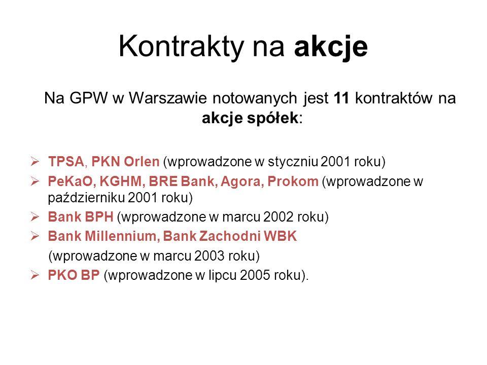 Na GPW w Warszawie notowanych jest 11 kontraktów na akcje spółek:
