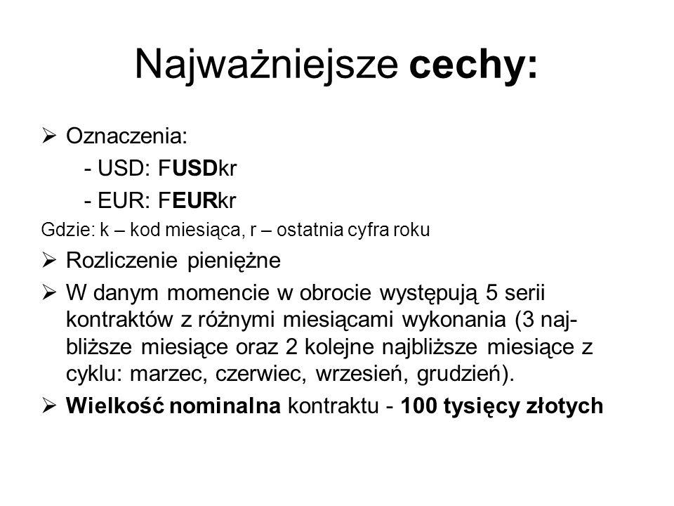Najważniejsze cechy: Oznaczenia: - USD: FUSDkr - EUR: FEURkr