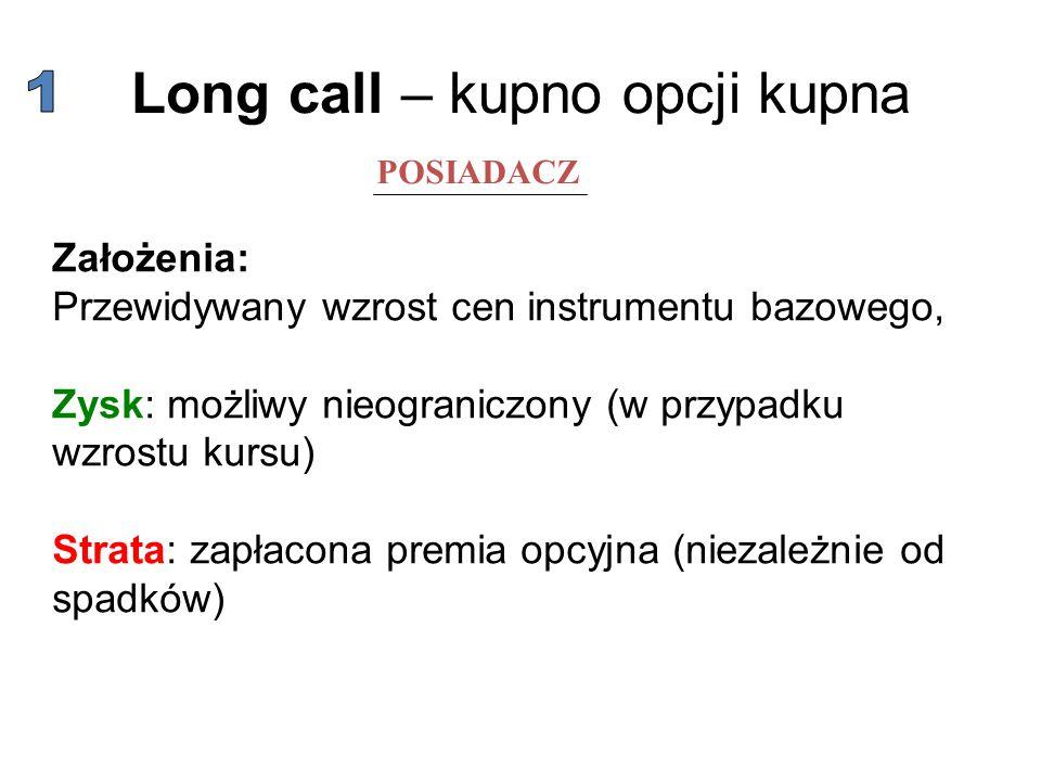 Long call – kupno opcji kupna