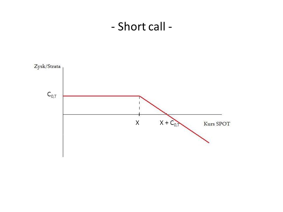 - Short call - C0,T X X + C0,T 59