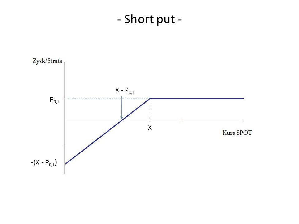 - Short put - X - P0,T P0,T X -(X - P0,T) 61