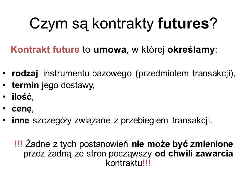 Czym są kontrakty futures