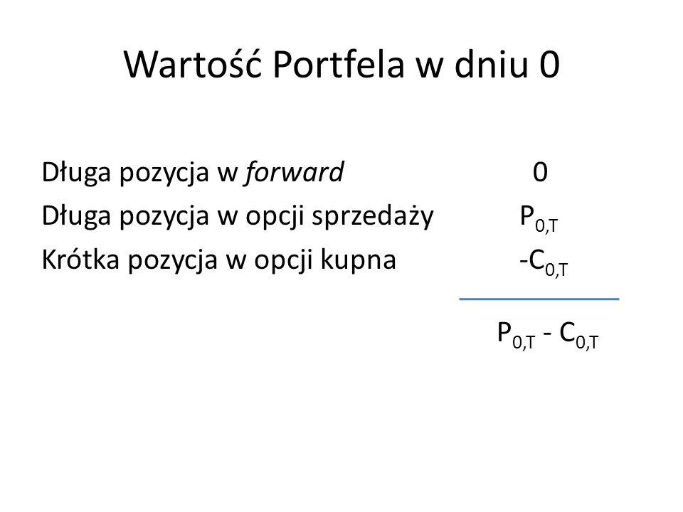 Wartość Portfela w dniu 0