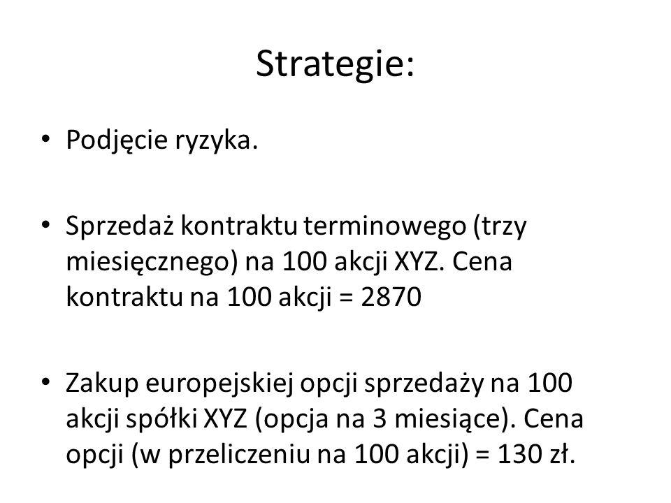Strategie: Podjęcie ryzyka.