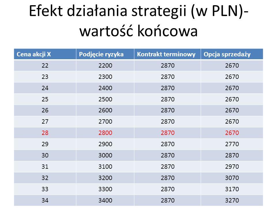 Efekt działania strategii (w PLN)- wartość końcowa
